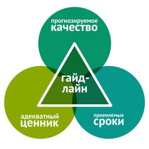 Гайдлайн